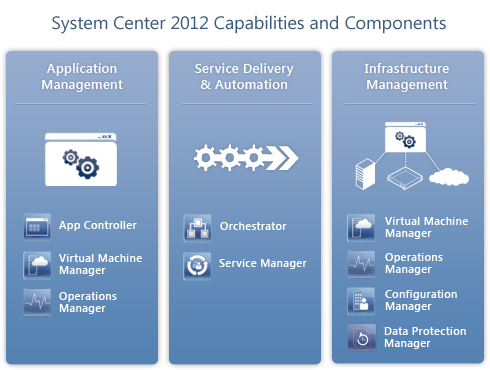 SystemCenter2012CapabilitiesAndComponents